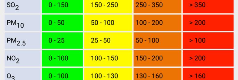 Πρόγνωση σκόνης!!! (Update 2 18:00 30/3)