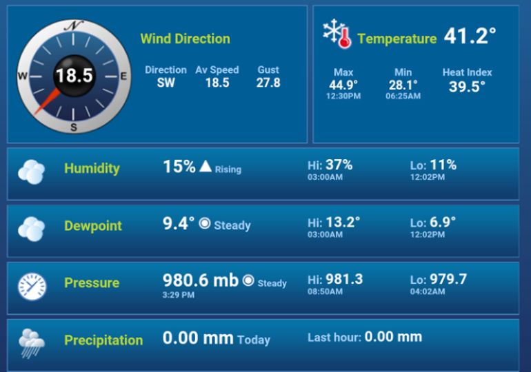 Στους 45 βαθμούς έφτασε και σήμερα ο υδράργυρος