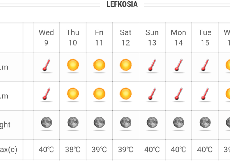 Θερμός και τις επόμενες μέρες ο καιρός