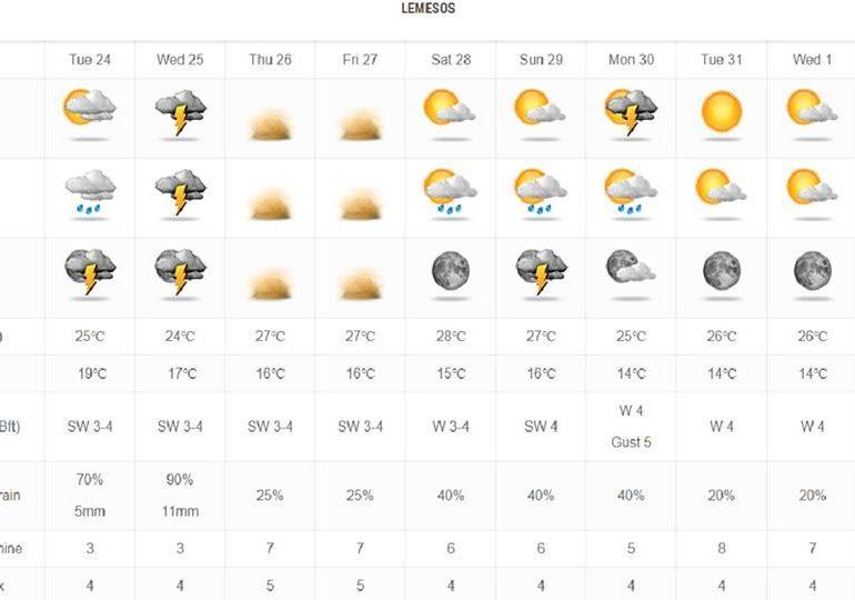 Βροχές και σκόνη τα κύρια χαρακτηριστικά του καιρού τις επόμενες μέρες