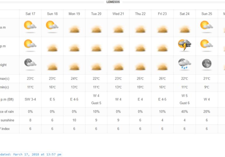 Εξαιρετικά ψηλές θερμοκρασίες και πυκνή σκόνη τις επόμενες μέρες