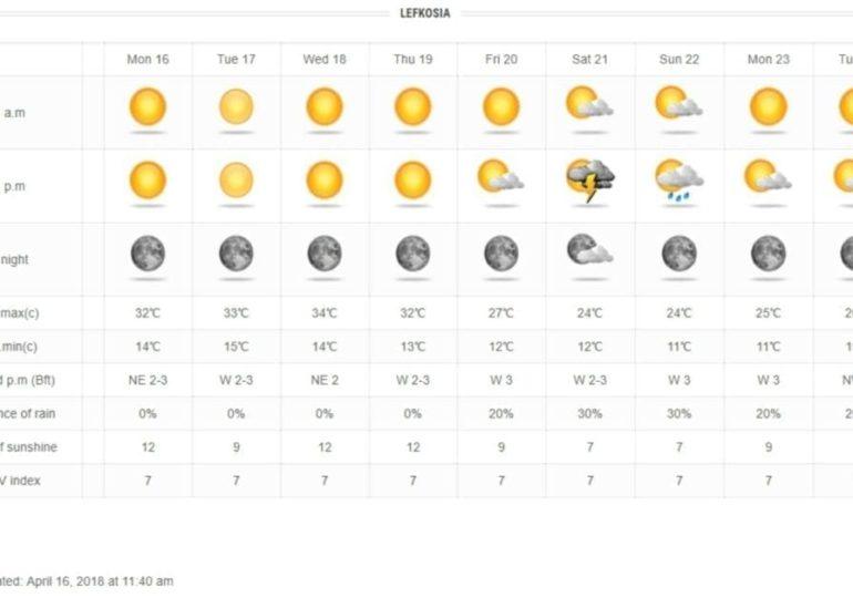 Ζέστη μέχρι την Πέμπτη - Ακολουθούν τοπικές βροχές και πτώση θερμοκρασίας