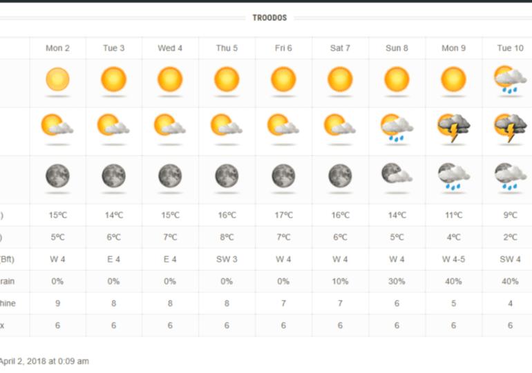 Αυξημένη ηλιοφάνεια και υψηλές θερμοκρασίες μέχρι το Μεγάλο Σάββατο-Ακολουθούν βροχές