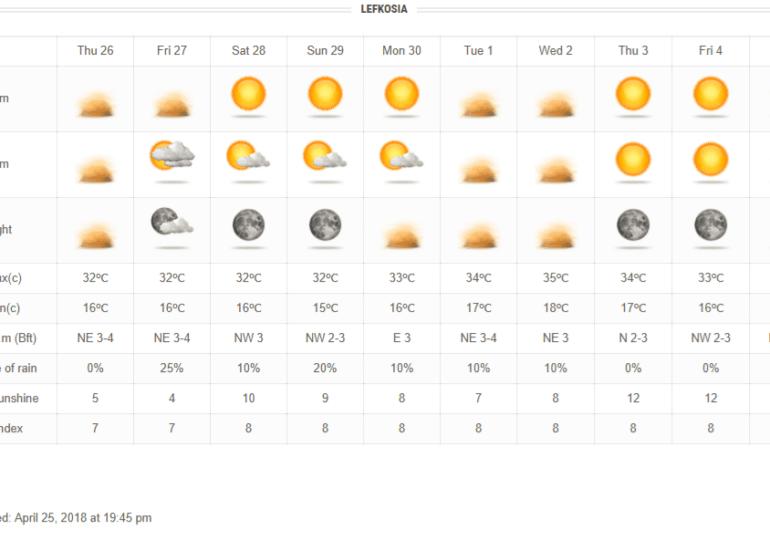 Ζέστη, σκόνη, συννεφιά και τοπικές λασποβροχές συνθέτουν το καιρικό σκηνικό των ημερών