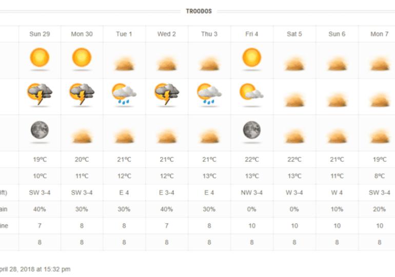 Θερμοκρασίες Ιουνίου με σκόνη και τοπικές βροχές