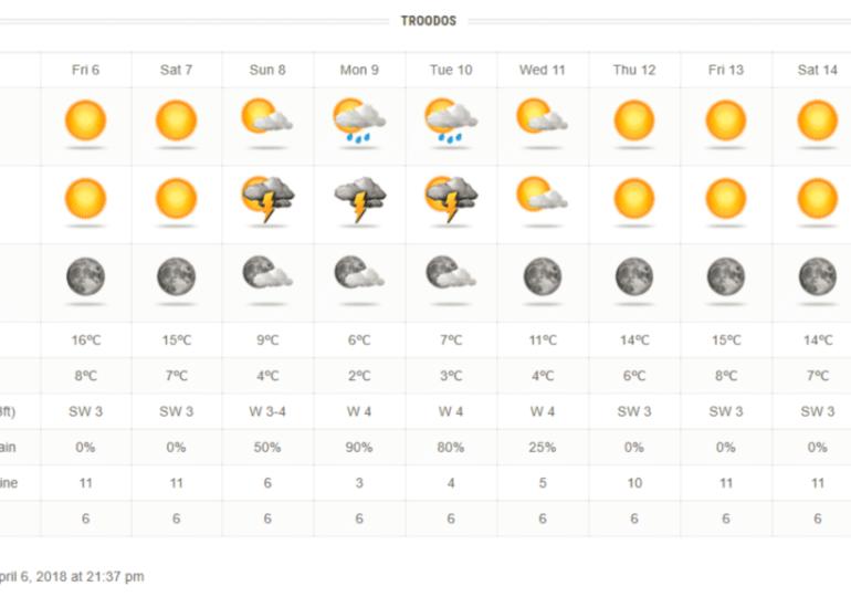 Έρχονται βροχές/καταιγίδες και αισθητή πτώση θερμοκρασίας
