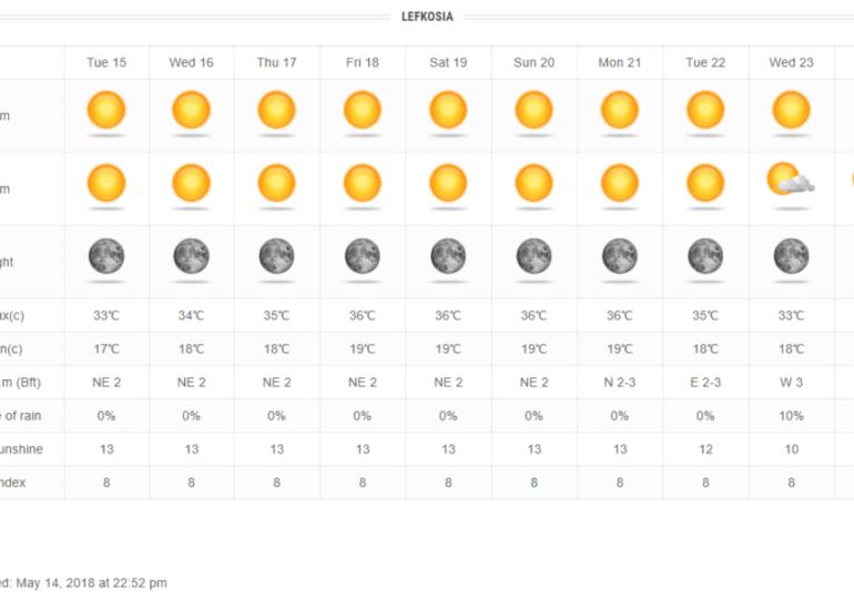 Το Σαββατοκύριακο πάμε παραλία - Θα ξεπεράσει τους 35 βαθμούς η θερμοκρασία