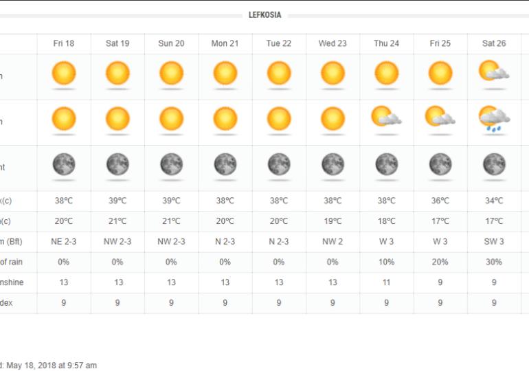 Θερμοκρασίες Ιουλίου αυτό το Σαββατοκύριακο!