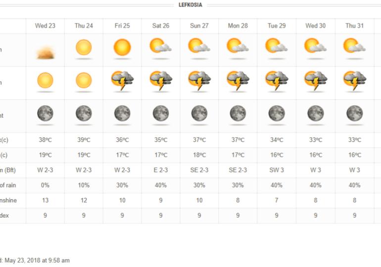 Σκαμπανεβάσματα θερμοκρασίας και τοπικές βροχές/καταιγίδες