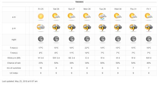 Τοπικές βροχές και καταιγίδες για τις επόμενες 7-8 μέρες