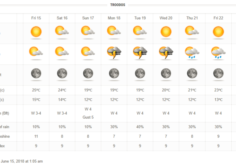 Ενίσχυση ανέμων και πτώση θερμοκρασίας τις επόμενες μέρες
