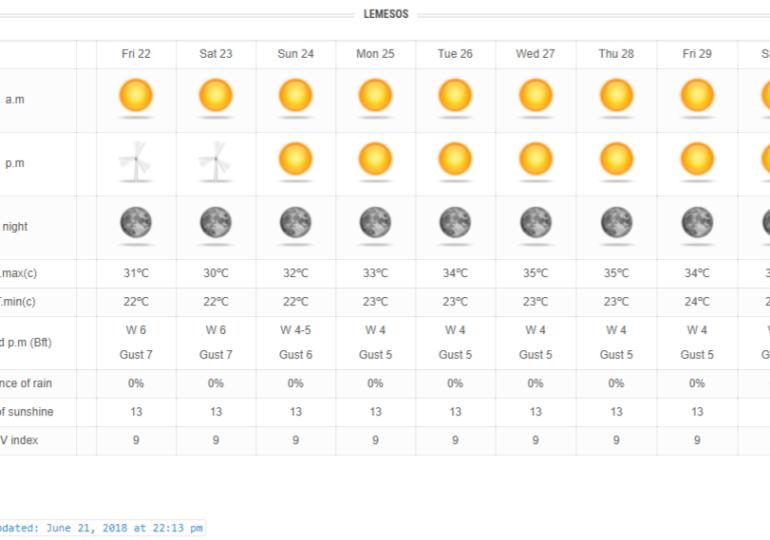 Πολύ ισχυροί άνεμοι σήμερα και αύριο - Άνοδος θερμοκρασίας την ερχόμενη εβδομάδα