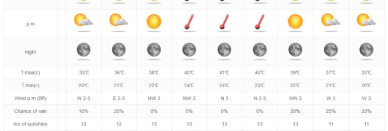 Στους 40+ βαθμούς θα φτάσει ο υδράργυρος το Σαββατοκύριακο