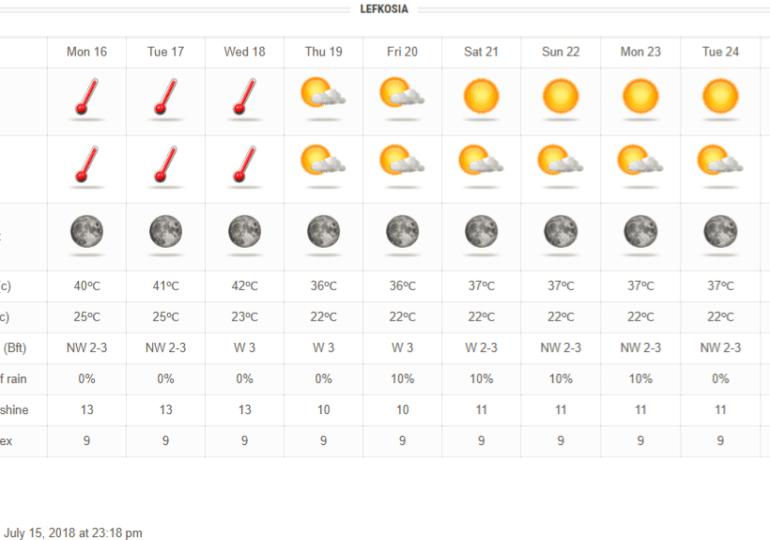 Συνθήκες καύσωνα με 40άρια+ μέχρι τα μέσα της εβδομάδας- Ακολουθεί πτώση θερμοκρασίας και ενίσχυση ανέμων