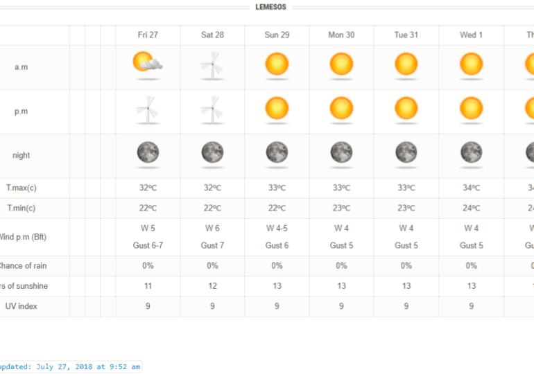 Ενισχυμένοι άνεμοι και θερμοκρασίες κάτω των κανονικών για την εποχή το Σαββατοκύριακο