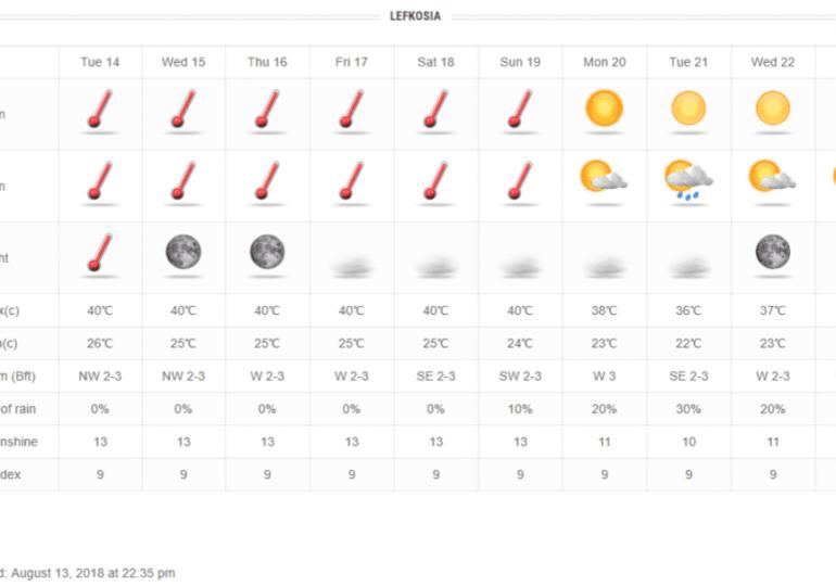 Αίθριος και θερμός καιρός όλη την εβδομάδα του Δεκαπενταυγούστου