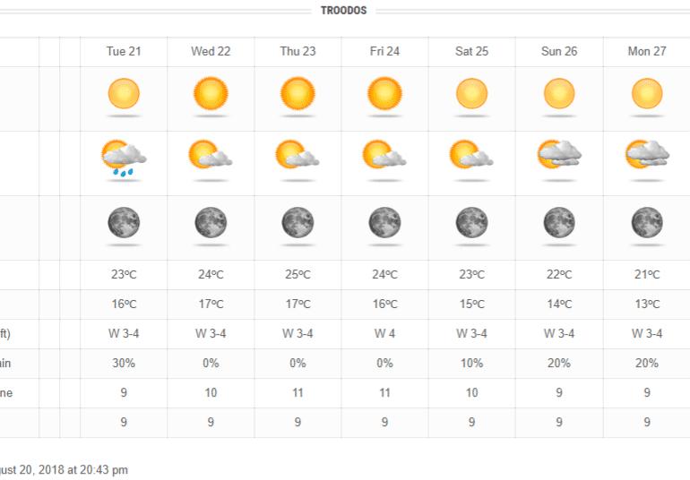 Πιθανότητα τοπικών βροχών την Τρίτη - Άνοδος θερμοκρασίας την Τετάρτη