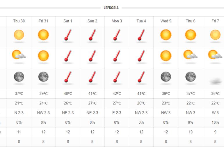 Οι πρώτες μέρες του Σεπτέμβρη θα μας κάψουν - Έρχεται καύσωνας