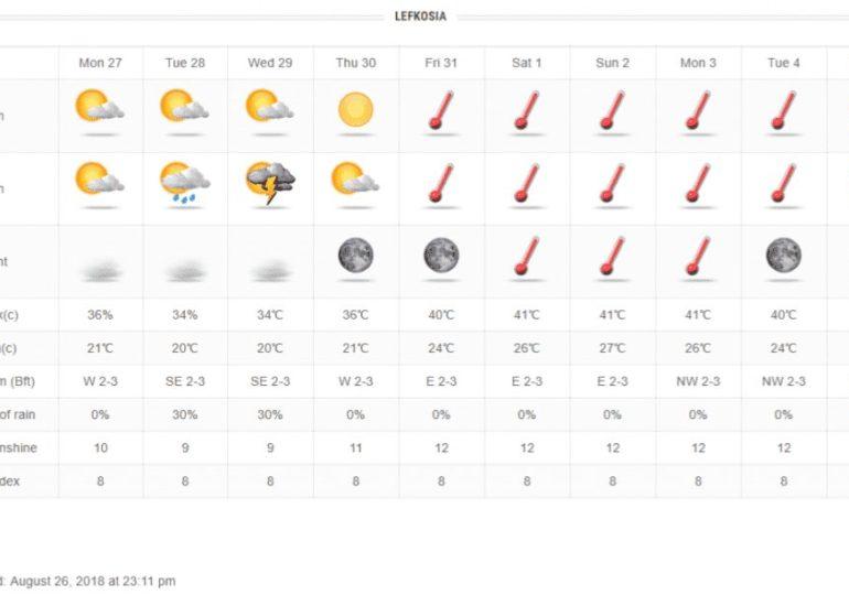 Το καλοκαίρι μας αποχαιρετά με τοπικές βροχές ενώ το φθινόπωρο μας υποδέχεται με καύσωνα