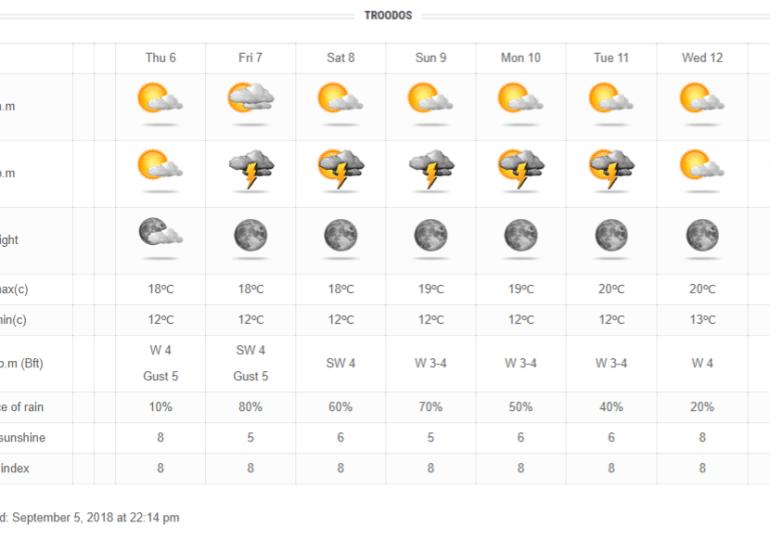 Ενισχυμένοι άνεμοι, κυπριακή σκόνη και τοπικές καταιγίδες το καιρικό σκηνικό των ημερών