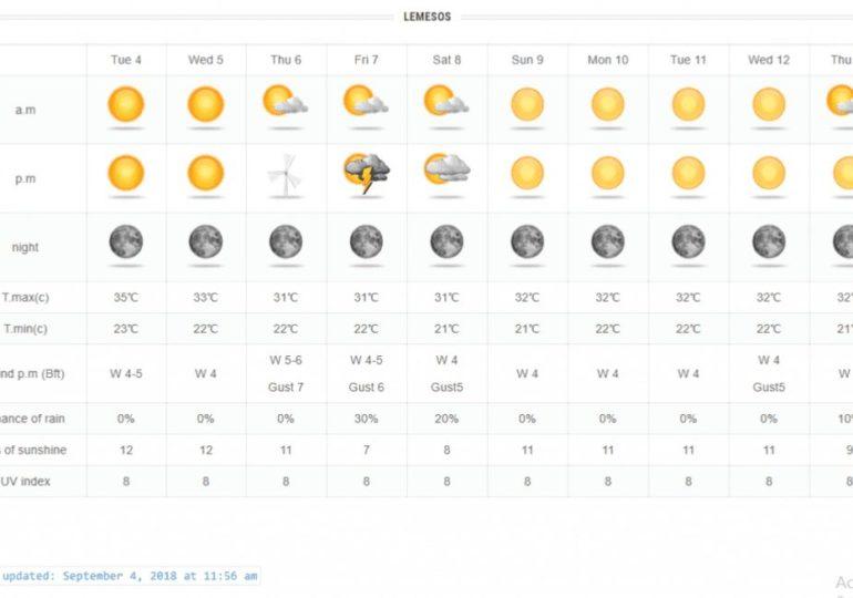 Πτώση θερμοκρασίας, ενίσχυση ανέμων και πιθανότητα τοπικών βροχών τις επόμενες μέρες