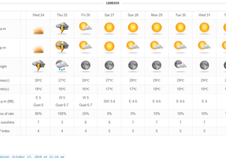"""Βαρομετρικό χαμηλό """"Express"""" θα φέρει τις πρώτες παγκύπριες βροχές"""