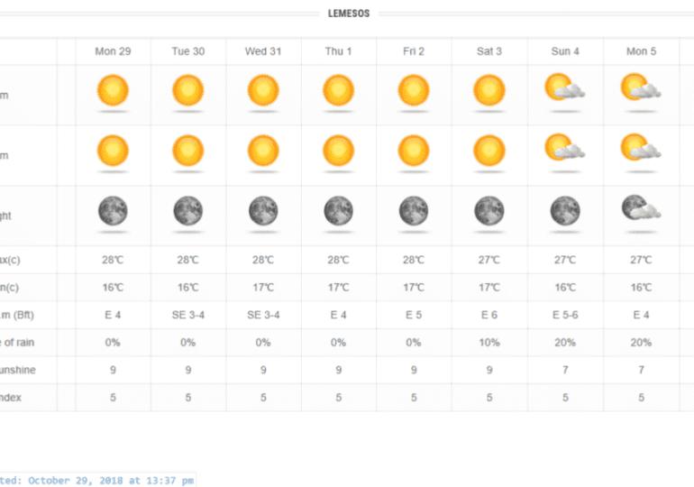 Ηλιόλουστος και σχετικά θερμός ο καιρός μέχρι το Σάββατο