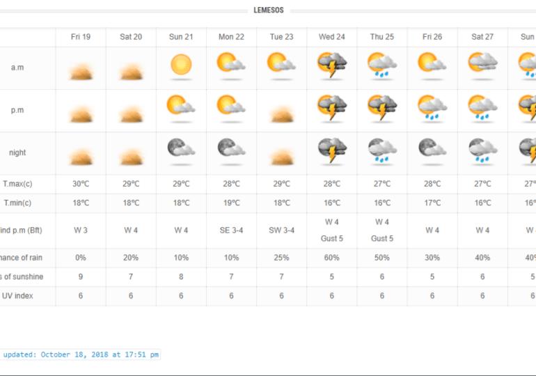 Σταδιακή υποχώρηση σκόνης και αύξηση πιθανότητας βροχών τις επόμενες μέρες