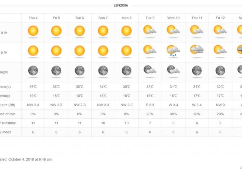 Κυρίως ηλιόλουστος και θερμός καιρός τις επόμενες μέρες