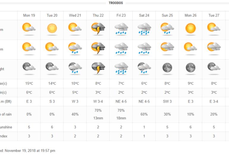 Σταδιακή αύξηση των νεφώσεων, αραιή σκόνη, βροχές και πτώση θερμοκρασίας