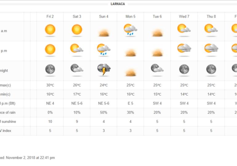 Ενισχυμένο ανατολικό ρεύμα αέρα φέρνει πτώση θερμοκρασίας και σκόνη από Συρία/Ιράκ