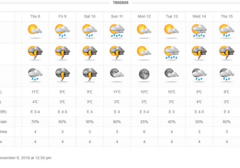 Άστατος καιρός με τοπικές βροχές/καταιγίδες κατά διαστήματα μέχρι την Κυριακή - Πτώση θερμοκρασίας