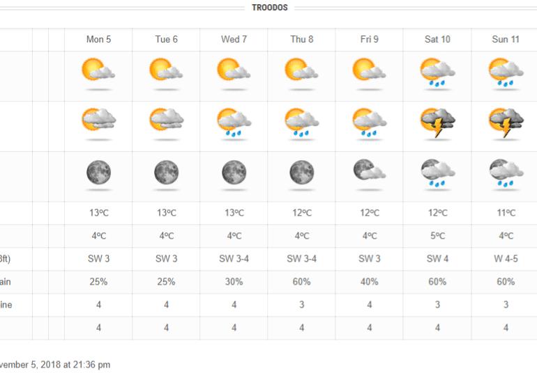 Θετικό το επόμενο διάστημα όσον αφορά τις βροχές - Κανονικές θερμοκρασίες για την εποχή