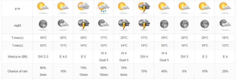 Πολύ υποσχόμενη η ερχόμενη εβδομάδα όσον αφορά τις βροχές (Update 1)