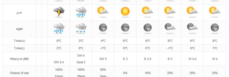 Σοβαρή επιδείνωση του καιρού σήμερα το απόγευμα - Πορτοκαλί προειδοποίηση από Kitasweather