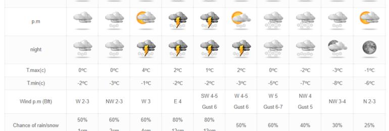 Έρχεται παρατεταμένη περίοδος με βροχές, χιόνια και αρκετό κρύο - Κρίσιμος ο Ιανουάριος