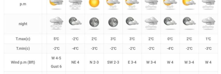 Πυκνές χιονοπτώσεις στα ορεινά απόψε και αύριο - Κατακόρυφη πτώση θερμοκρασίας