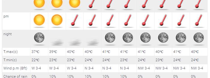 Αισθητή άνοδος της θερμοκρασίας - Αυξάνεται η υγρασία