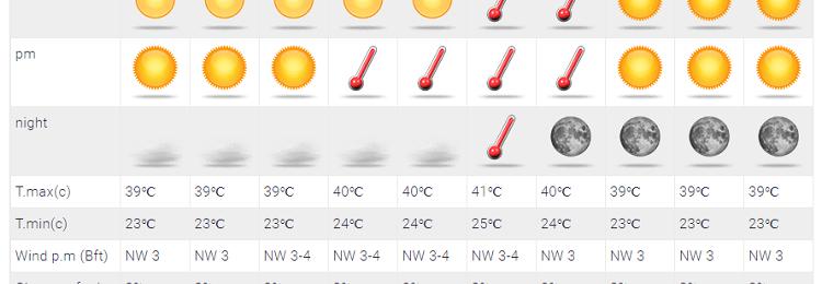 Υψηλές θερμοκρασίες και αυξημένα επίπεδα υγρασίας το κύριο χαρακτηριστικό του καιρού τις επόμενες ημέρες