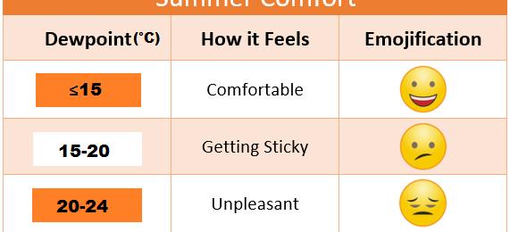 Τι είναι το σημείο δρόσου και πώς επηρεάζει την αίσθηση της ζέστης