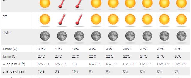 Πτωτική η τάση της θερμοκρασίας την επόμενη εβδομάδα