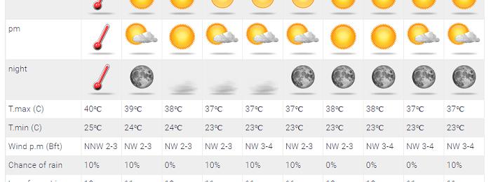 Ίσως το τελευταίο 40άρι του καλοκαιριού αύριο - Πιθανότητα μεμονωμένων βροχών