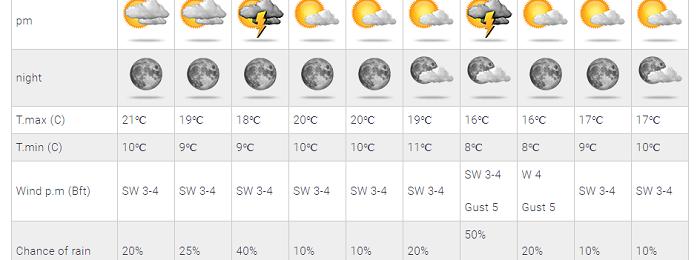 Συνεχίζουν οι υψηλές θερμοκρασίες για την εποχή - Πιθανότητα μεμονωμένων βροχών
