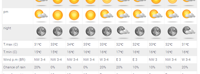 Δεν λέει να φθινοπωριάσει φέτος - Νέα σταδιακή αισθητή άνοδος θερμοκρασίας