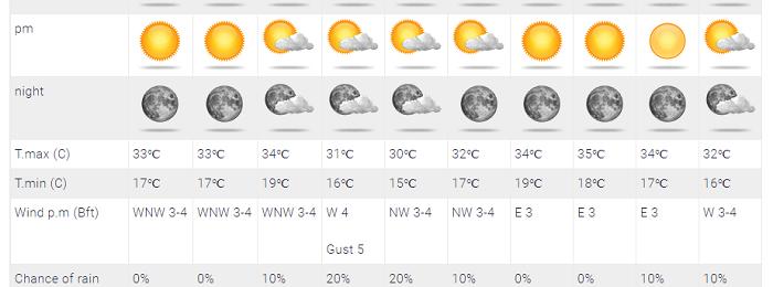 Έντονα σκαμπανεβάσματα της θερμοκρασίας - Πιθανότητα μεμονωμένων βροχών