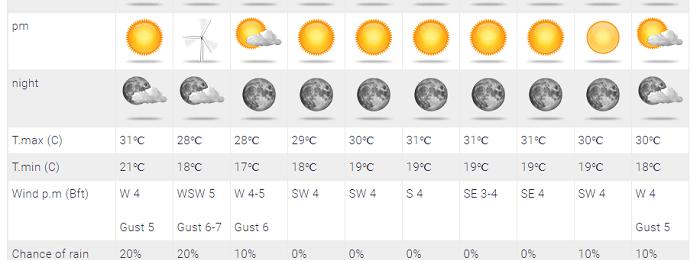 Θερμοκρασίες Ιουνίου αύριο - Πτώση κοντά στις κανονικές μεθαύριο