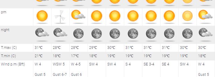 Ενισχυμένο δροσερό δυτικό ρεύμα αέρα φέρνει αισθητή πτώση της θερμοκρασίας αύριο Κυριακή