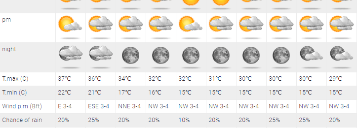 Υψηλές θερμοκρασίες, σταγόνες βροχής και ξηρές καταιγίδες στο μενού σήμερα και αύριο