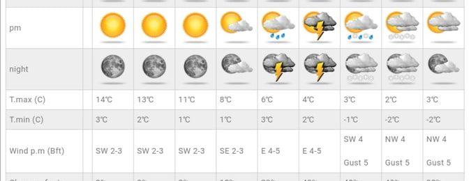 Μεταβολή του καιρού την εβδομάδα των Χριστουγέννων με βροχές και πτώση θερμοκρασίας