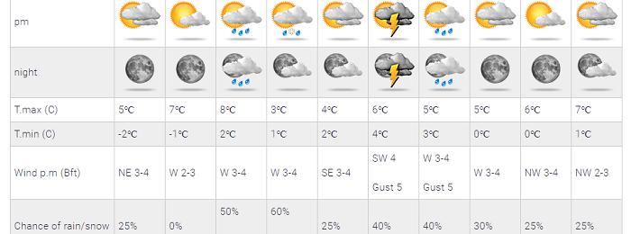 Σκαμπανεβάσματα θερμοκρασίας και αύξηση πιθανοτήτων βροχής